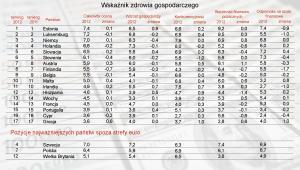Ranking najzdrowszych gospodarek strefy euro