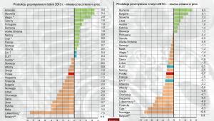 Produkcja przemysłowa w krajach Europy w lutym 2013 roku - Eurostat