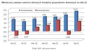 Miesięczna zamiana wartości złotowych kredytów gospodarstw domowych (w mld zł)