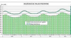 Bezrobocie rejestrowane - lipiec 2013, źródło: GUS
