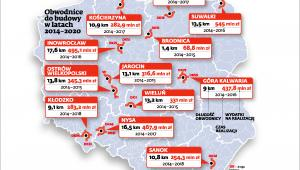 Obwodnice do budowy w latach 2014-2020