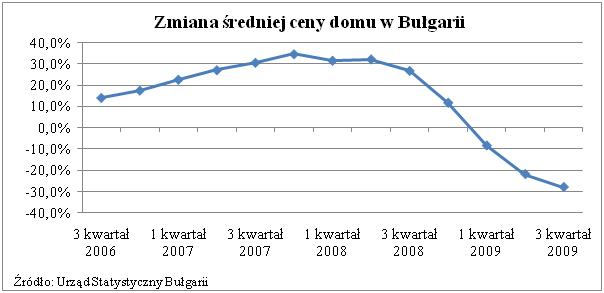 Ceny domów w Bulgarii
