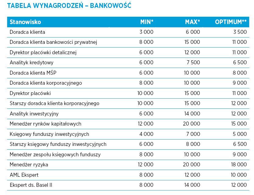 Bankowość, źródło: Hays Poland