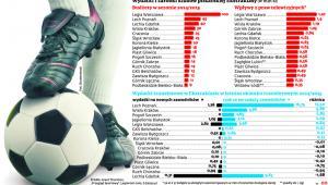 Wydatki i zarobki klubów piłkarskiej Ekstraklasy
