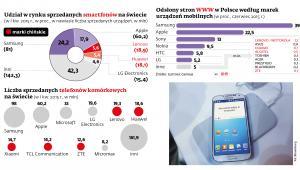 Udział w rynku sprzedanych smartfonów na świecie