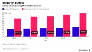 Wzrost płacy minimalnej w Bułgarii zwiększa dochody budżetu