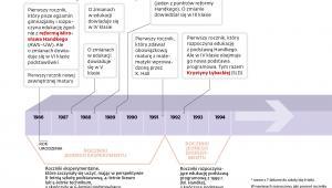 Reformy edukacji - roczniki 1986-1994