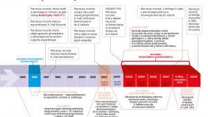Reformy edukacji - roczniki 1995-2009