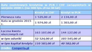 Raty modelowych kredytów w PLN i CHF zaciągniętych w sierpniu 2008 r. (na 300 tys. zł na 30 lat)