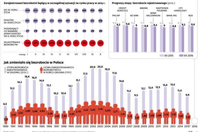 Bezrobocie w Polsce - prognozy