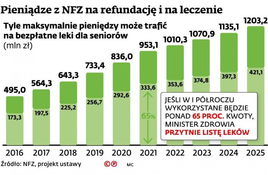 Refundacje bezpłatnych leków dla seniorów w latach 2016-2015 - prognza