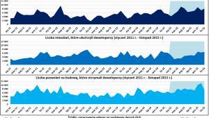 Dane o budownictwie mieszkaniowym według GUS