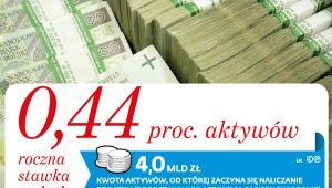 Podatek bankowy - stawka w Polsce