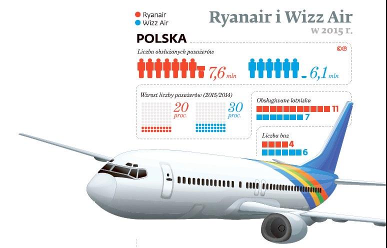 Ryanair i Wizzair