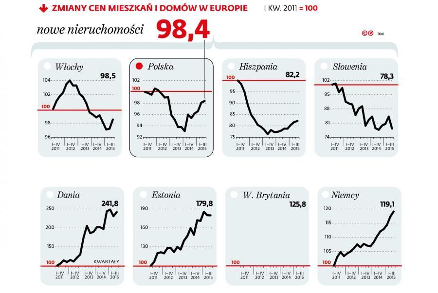 Zmiany cen mieszkań i domów w Europie - rynek pierwotny