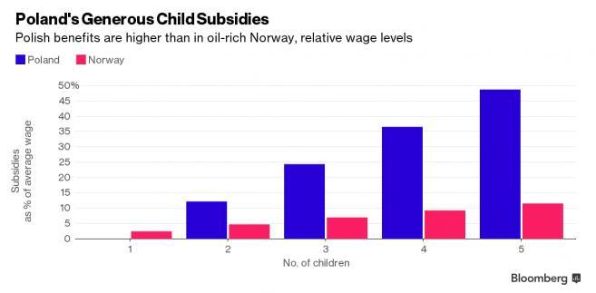 Polskie i norweskie dodatki na dziecko w relacji do wysokości średnich płac