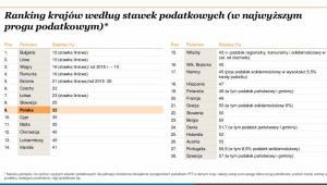 Stawki podatków, składki ZUS i kwota wolna w Polsce i