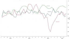 Wskaźniki nastrojów w biznesie w Finlandii, Grecji i strefie euro
