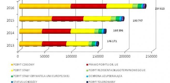 Liczba osób, które posiadały ważne dokumenty prawa pobytu w Polsce