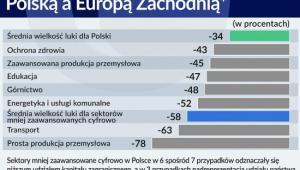 Luka w Indeksie Cyfryzacji pomiędzy Polską a Europą Zachodnią