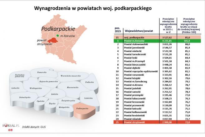 15. Wynagrodzenia w powiatach woj. podkarpackiego w 2015 r.