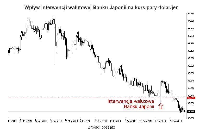 Wpływ interwencji walutowej Banku Japonii na kurs USDJPY
