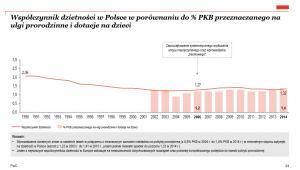 Współczynnik dzietności w Polsce w porównaniu do % PKB przeznaczanego na ulgi prorodzinne i dotacje na dzieci, źródło: PwC
