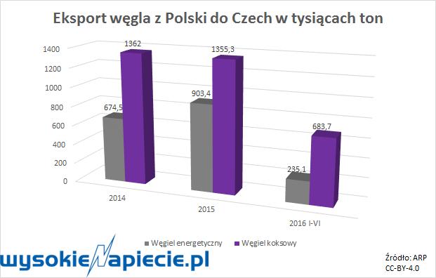 Eksport węgla z Polski do Czech