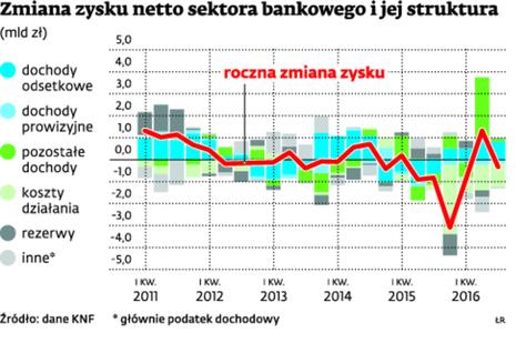 Zmiana zysku netto sektora bankowego i jej struktura