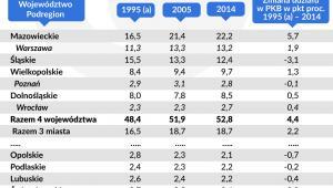 Udzial wojewodztw w tworzeniu PKB