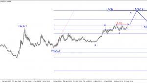 Wykres 3. USD/PLN w długim terminie
