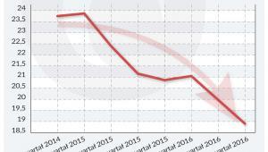 Bezrobocie w Hiszpanii