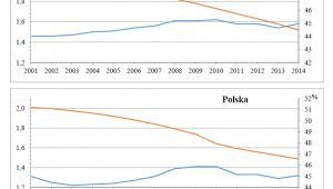 Współczynniki dzietności kobiet i udział kobiet w wieku 15–49 lat w ogólnej liczbie kobiet w latach 2001–2014; źródło: GUS