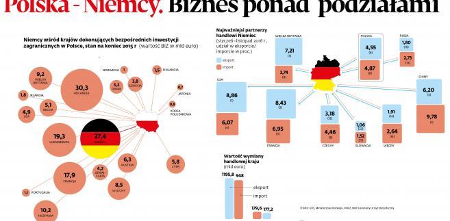 Partnerzy biznesowi Niemiec