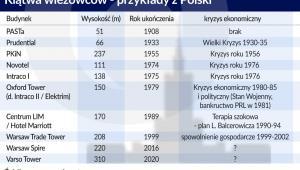 Wieżowce w Polsce