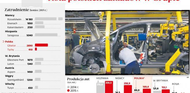 Rola polskiech zakładów w grupie Opla