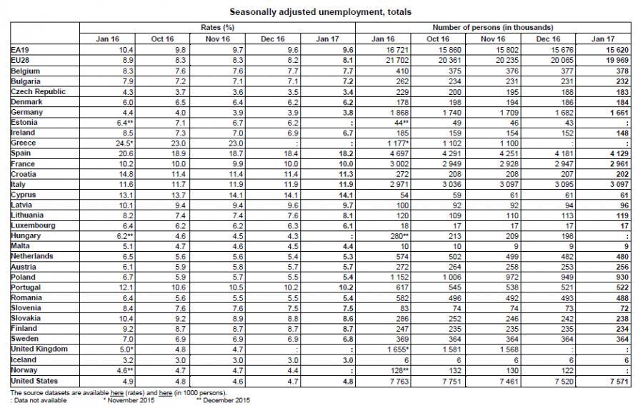 Stopa bezrobocia w styczniu 2017 w krajach UE, źródło: Eurostat