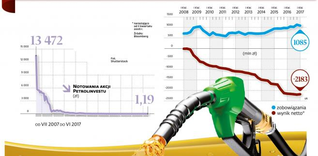 Jak tonął Petrolinvest