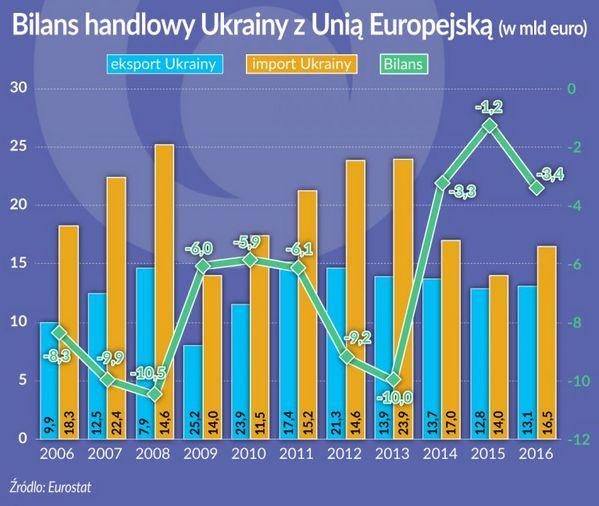 Bilans handlowy Ukrainy z UE