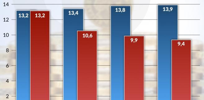 Kapitał banków - CET1 (graf. Obserwator Finansowy)