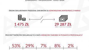 Zarobki polskich youtuberów