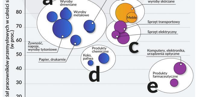 Subsektory przemysłu wg stopnia rozwoju (graf. Obserwator Finansowy)