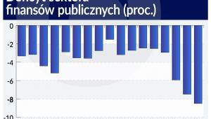 Deficyt sektora finansów publicznych (graf. Obserwator Finansowy)