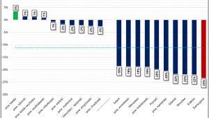 Zmiana liczby osób na jedno mieszkanie w poszczególnych powiatach