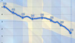Gotówka w Szwecji w relacji do PKB (graf. Obserwator Finansowy)