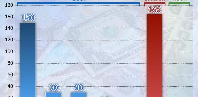 Wartość kontraktów (graf. Obserwator FInansowy)