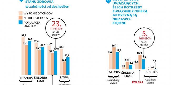 Zdrowie i bieda w Polsce