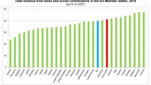 Całkowite dochody z podatków w relacji do PKB w krajach UE, źródło - Eurostat