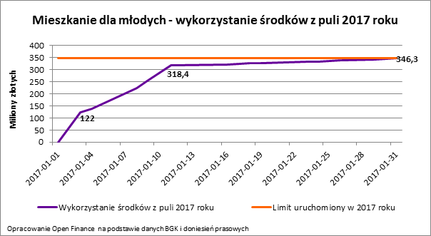 2017 12 08 wykres 1.png