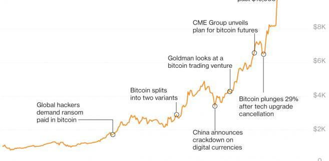 Wzrost wartości bitcoina